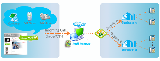Multiple Businesses Phone System